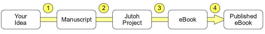 Your Idea becomes a manuscript, which becomes a Jutoh Project, which becomes an eBook, which becomes a published eBook
