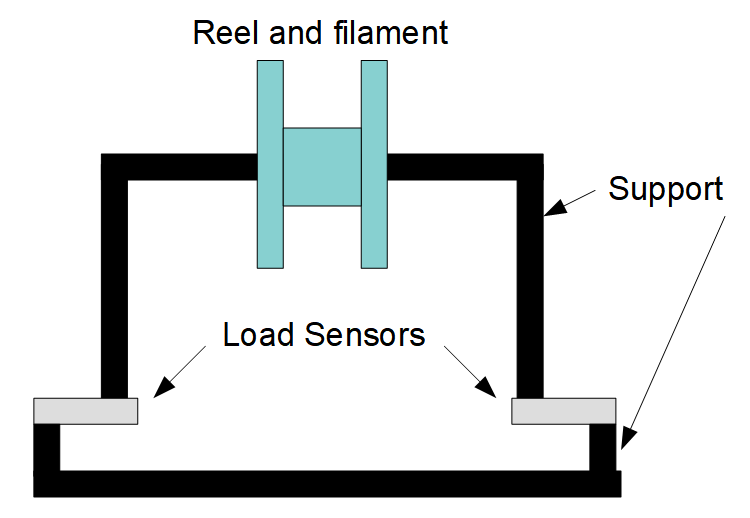 Reel Support and Placement of Load Sensors